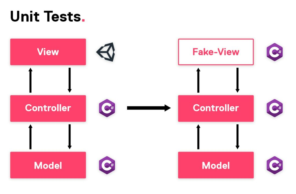 Model View Controller for Unit Tests